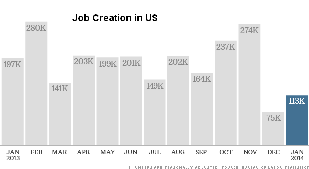 140207082843-jobs-report-data-020714-620xa.png (15285 bytes)